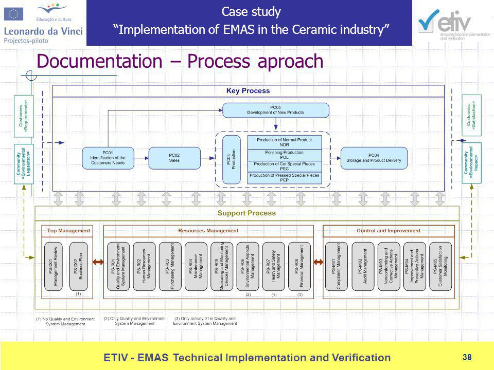 38 ETIV - EMAS Technical Implementation and Verification 38 Documentation – Process aproach Case study Implementation of EMAS in the Ceramic industry