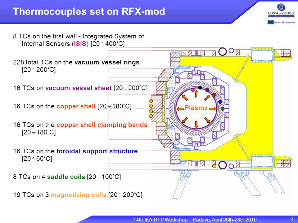 14th IEA RFP Workshop – Padova, April 26th-28th 2010 4 Thermocouples set on RFX-mod Plasma 8 TCs on the first wall - Integrated System of Internal Sensors (ISIS) [20÷400°C] 228 total TCs on the vacuum vessel rings [20÷200°C] 16 TCs on vacuum vessel sheet [20÷200°C] 16 TCs on the copper shell [20÷180°C] 16 TCs on the copper shell clamping bands [20÷180°C] 16 TCs on the toroidal support structure [20÷60°C] 8 TCs on 4 saddle coils [20÷100°C] 19 TCs on 3 magnetizing coils [20÷200°C]