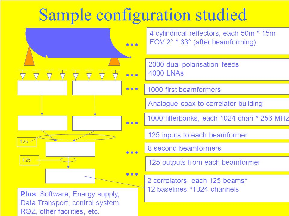 Sample configuration studied 2000 dual-polarisation feeds 4000 LNAs 1000 first beamformers Analogue coax to correlator building 1000 filterbanks, each 1024 chan * 256 MHz 125 inputs to each beamformer 8 second beamformers 125 outputs from each beamformer 125 2 correlators, each 125 beams* 12 baselines *1024 channels 4 cylindrical reflectors, each 50m * 15m FOV 2° * 33° (after beamforming) Plus: Software, Energy supply, Data Transport, control system, RQZ, other facilities, etc.