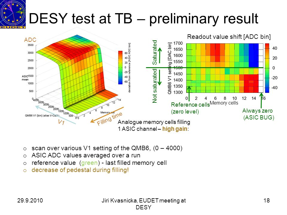 29.9.2010Jiri Kvasnicka, EUDET meeting at DESY 18 DESY test at TB – preliminary result o scan over various V1 setting of the QMB6, (0 – 4000) o ASIC ADC values averaged over a run o reference value (green) - last filled memory cell o decrease of pedestal during filling.