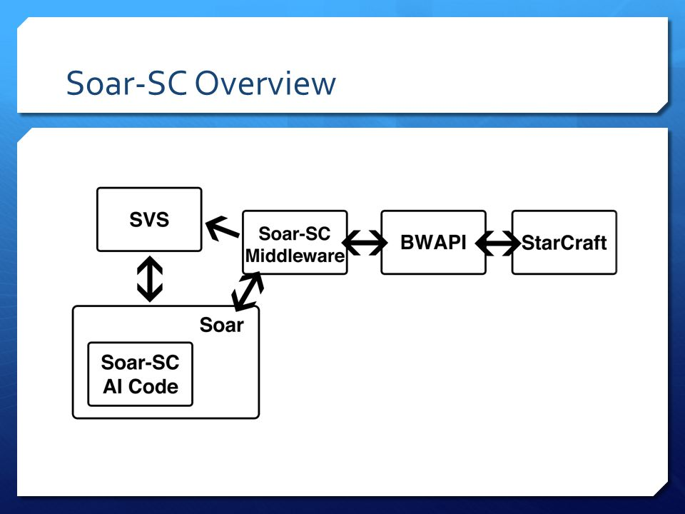 Soar and StarCraft By Alex Turner  What is StarCraft: Brood