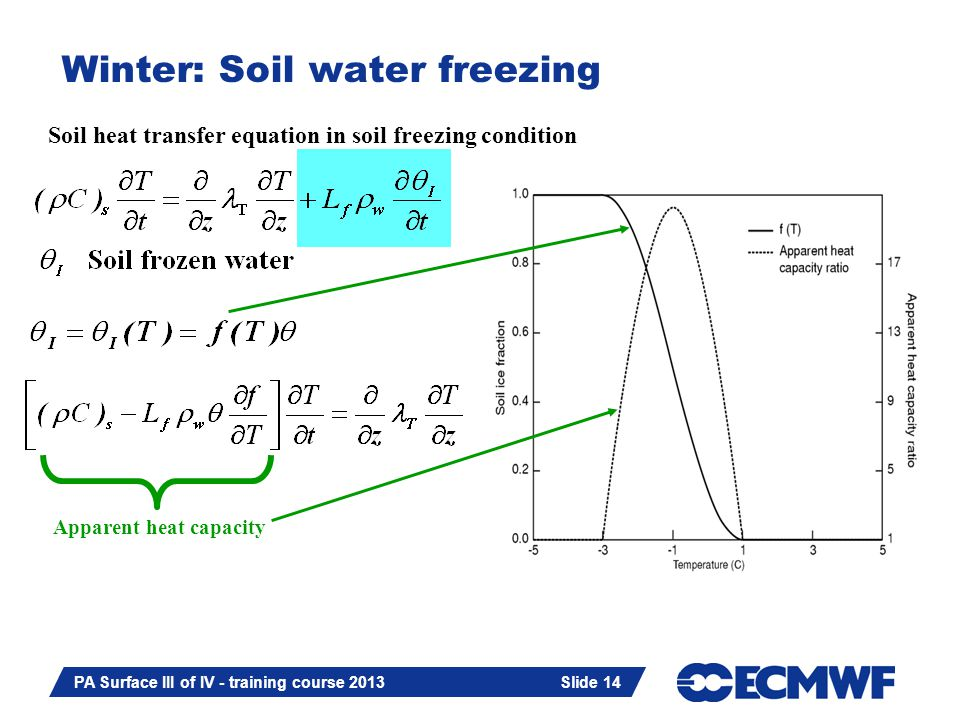 Slide 14 PA Surface III of IV - training course 2013 Slide 14 Winter: Soil water freezing Soil heat transfer equation in soil freezing condition Apparent heat capacity