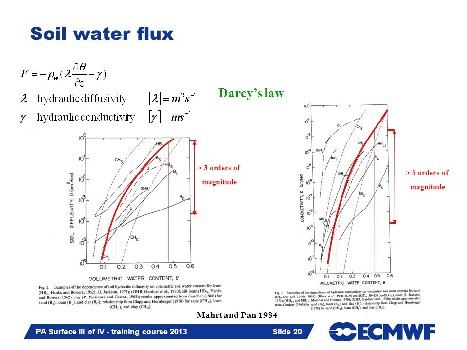 Slide 20 PA Surface III of IV - training course 2013 Slide 20 Soil water flux Darcys law > 3 orders of magnitude > 6 orders of magnitude Mahrt and Pan 1984