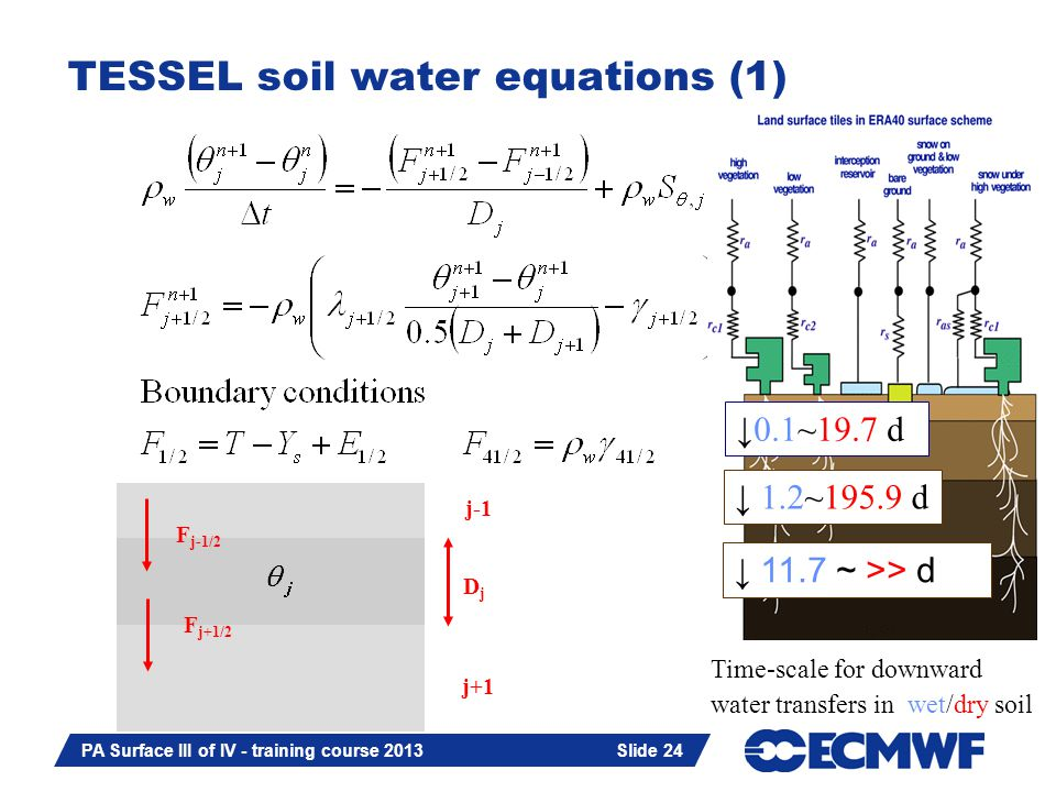 Slide 24 PA Surface III of IV - training course 2013 Slide 24 TESSEL soil water equations (1) DjDj j-1 j+1 F j+1/2 F j-1/2 11.7 ~ >> d 0.1~19.7 d 1.2~195.9 d Time-scale for downward water transfers in wet/dry soil