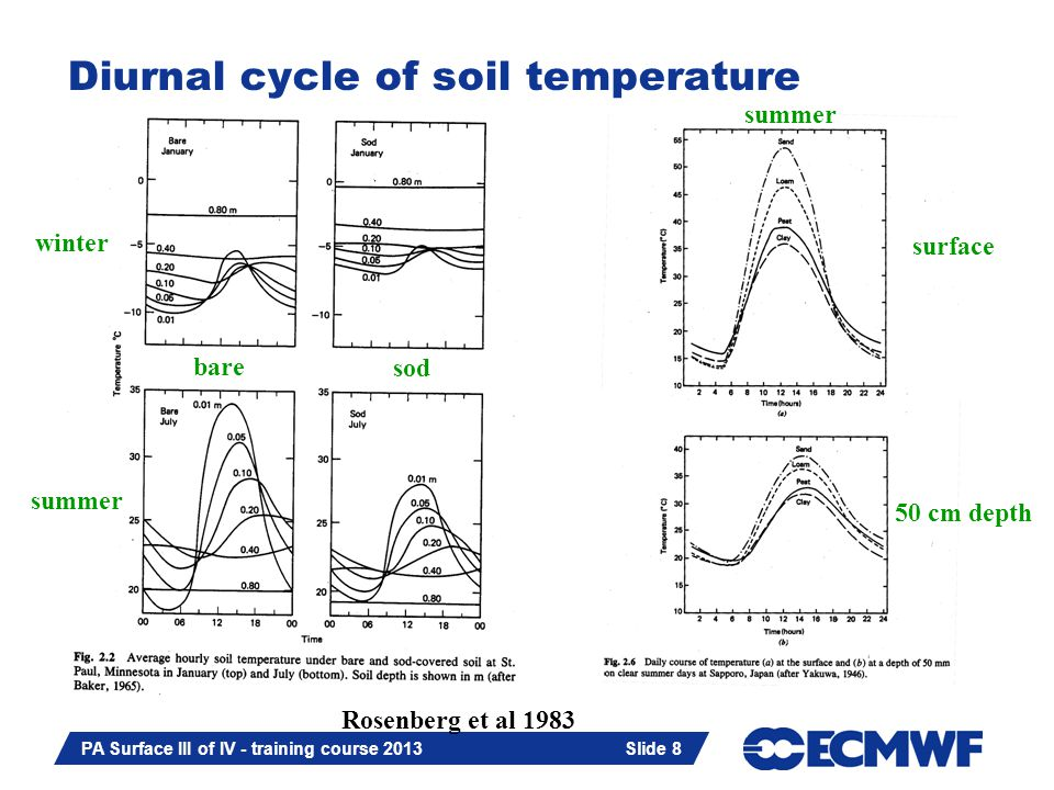 Slide 8 PA Surface III of IV - training course 2013 Slide 8 Diurnal cycle of soil temperature summer winter bare sod Rosenberg et al 1983 50 cm depth surface summer