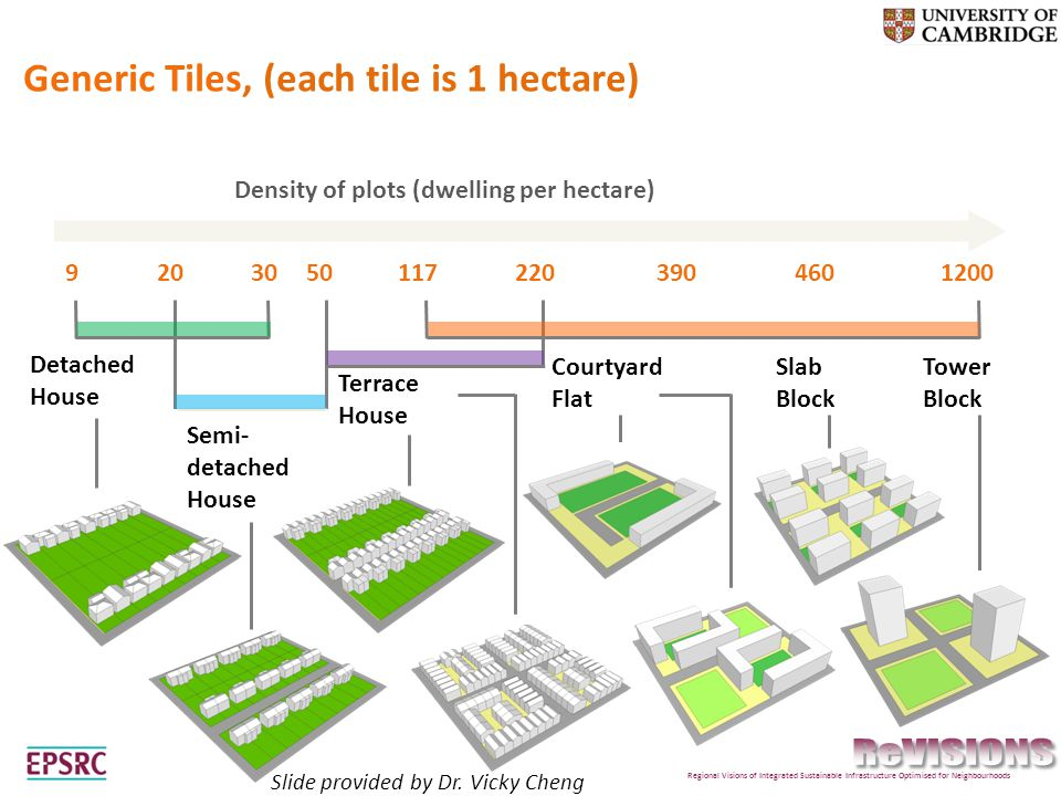 9 Density of plots (dwelling per hectare) 1200 Detached House Tower Block 2203904601173020 Semi- detached House Terrace House Courtyard Flat Slab Block Generic Tiles, (each tile is 1 hectare) 50 Regional Visions of Integrated Sustainable Infrastructure Optimised for Neighbourhoods Slide provided by Dr.