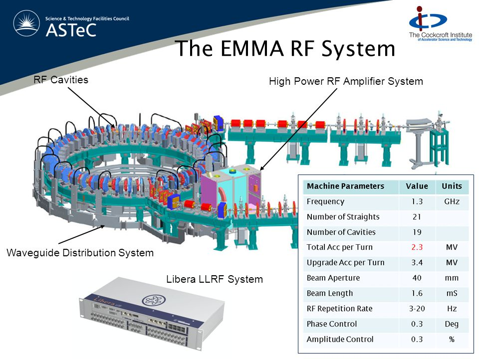The EMMA RF System 23 RF Cavities Waveguide Distribution System High Power RF Amplifier System Libera LLRF System