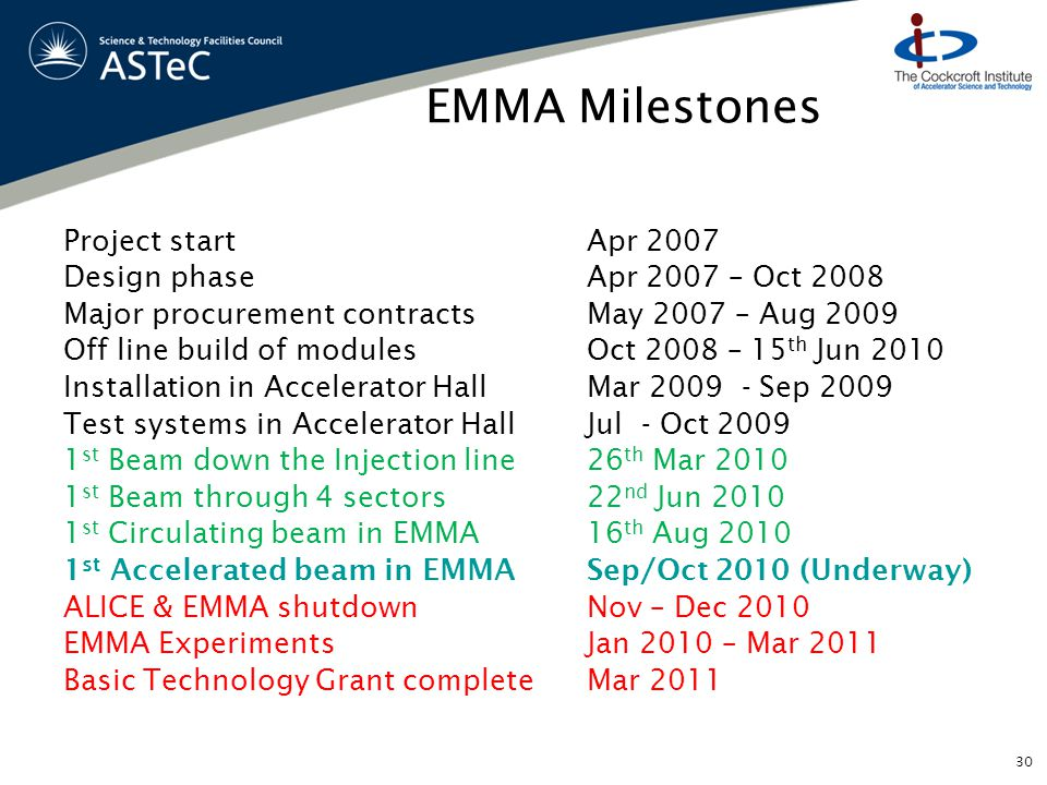 EMMA Milestones Project start Apr 2007 Design phase Apr 2007 – Oct 2008 Major procurement contractsMay 2007 – Aug 2009 Off line build of modulesOct 2008 – 15 th Jun 2010 Installation in Accelerator HallMar 2009 - Sep 2009 Test systems in Accelerator HallJul - Oct 2009 1 st Beam down the Injection line 26 th Mar 2010 1 st Beam through 4 sectors 22 nd Jun 2010 1 st Circulating beam in EMMA16 th Aug 2010 1 st Accelerated beam in EMMASep/Oct 2010 (Underway) ALICE & EMMA shutdownNov – Dec 2010 EMMA Experiments Jan 2010 – Mar 2011 Basic Technology Grant completeMar 2011 30