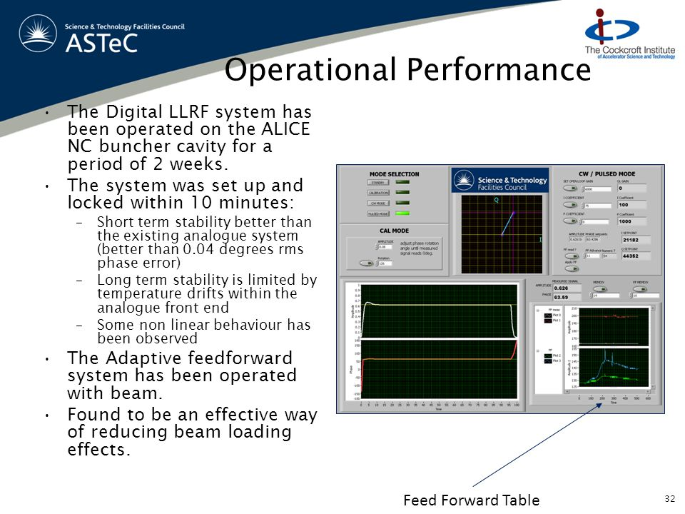 Operational Performance The Digital LLRF system has been operated on the ALICE NC buncher cavity for a period of 2 weeks.
