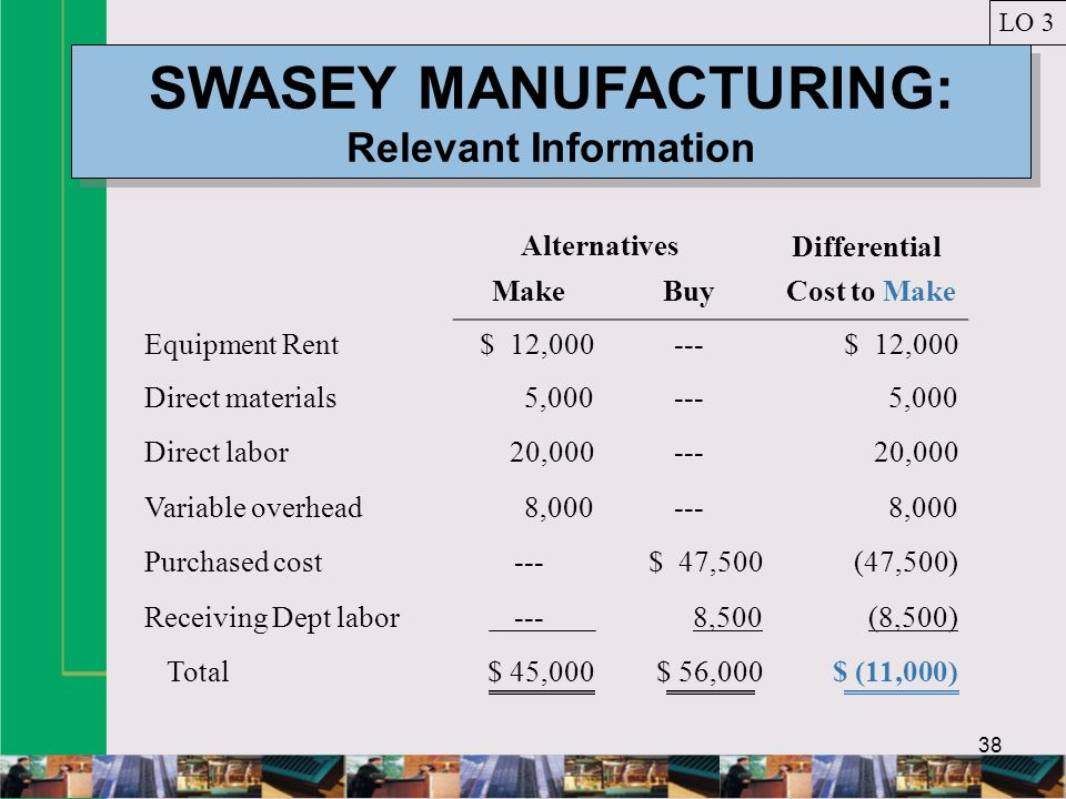 38 SWASEY MANUFACTURING: Relevant Information LO 3 MakeBuyCost to Make Equipment Rent$ 12,000---$ 12,000 Direct materials5,000---5,000 Direct labor20,000---20,000 Variable overhead8,000---8,000 Purchased cost---$ 47,500(47,500) Receiving Dept labor---8,500(8,500) Total$ 45,000$ 56,000$ (11,000) Alternatives Differential