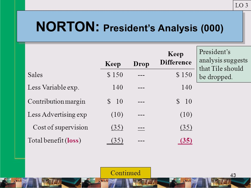 43 NORTON: Presidents Analysis (000) LO 3 KeepDrop Keep Difference Sales$ 150---$ 150 Less Variable exp.140---140 Contribution margin$ 10---$ 10 Less Advertising exp(10)---(10) Cost of supervision(35)---(35) Total benefit (loss)(35)---(35) Continued Presidents analysis suggests that Tile should be dropped.