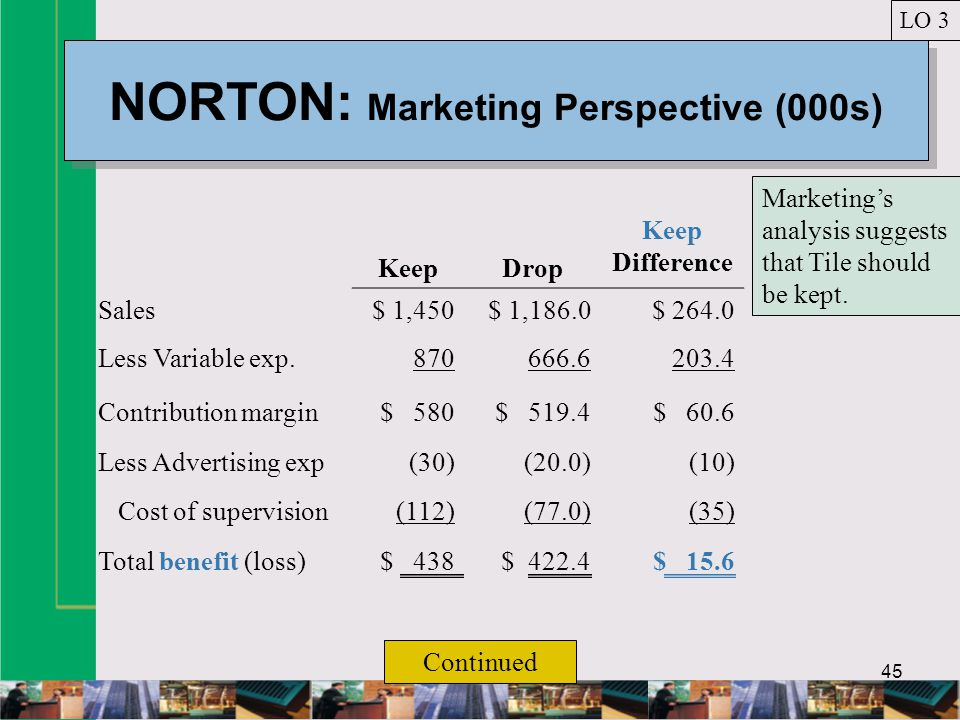 45 NORTON: Marketing Perspective (000s) LO 3 KeepDrop Keep Difference Sales$ 1,450$ 1,186.0$ 264.0 Less Variable exp.870666.6203.4 Contribution margin$ 580$ 519.4$ 60.6 Less Advertising exp(30)(20.0)(10) Cost of supervision(112)(77.0)(35) Total benefit (loss)$ 438$ 422.4$ 15.6 Continued Marketings analysis suggests that Tile should be kept.