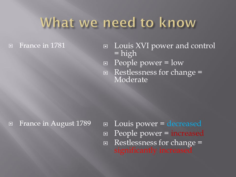 France in 1781 France in August 1789 Louis XVI power and control = high People power = low Restlessness for change = Moderate Louis power = decreased People power = increased Restlessness for change = significantly increased