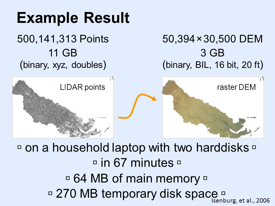 Example Result 500,141,313 Points 11 GB ( binary, xyz, doubles ) on a household laptop with two harddisks 50,394 × 30,500 DEM 3 GB ( binary, BIL, 16 bit, 20 ft ) raster DEM LIDAR points in 67 minutes 64 MB of main memory 270 MB temporary disk space Isenburg, et al., 2006