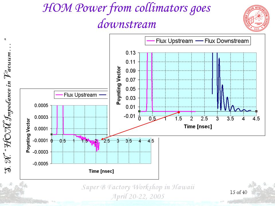 S. N. HOM Impedance in Vacuum … 15 of 40 HOM Power from collimators goes downstream