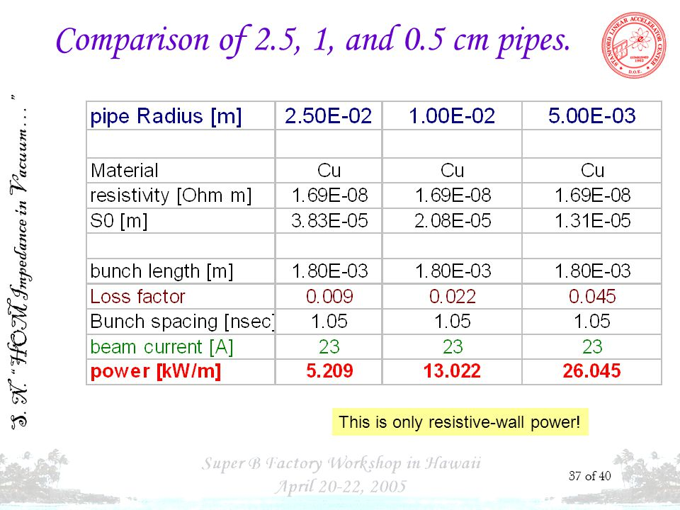 S. N. HOM Impedance in Vacuum … 37 of 40 Comparison of 2.5, 1, and 0.5 cm pipes.
