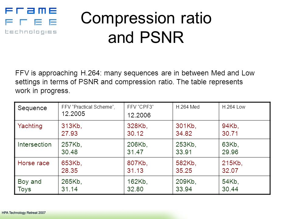 Compression ratio and PSNR Sequence FFV Practical Scheme, 12.2005 FFV CPF3 12.2006 H.264 MedH.264 Low Yachting313Kb, 27.93 328Kb, 30.12 301Kb, 34.82 94Kb, 30.71 Intersection257Kb, 30.48 206Kb, 31.47 253Kb, 33.91 63Kb, 29.96 Horse race653Kb, 28.35 807Kb, 31.13 582Kb, 35.25 215Kb, 32.07 Boy and Toys 265Kb, 31.14 162Kb, 32.80 209Kb, 33.94 54Kb, 30.44 FFV is approaching H.264: many sequences are in between Med and Low settings in terms of PSNR and compression ratio.