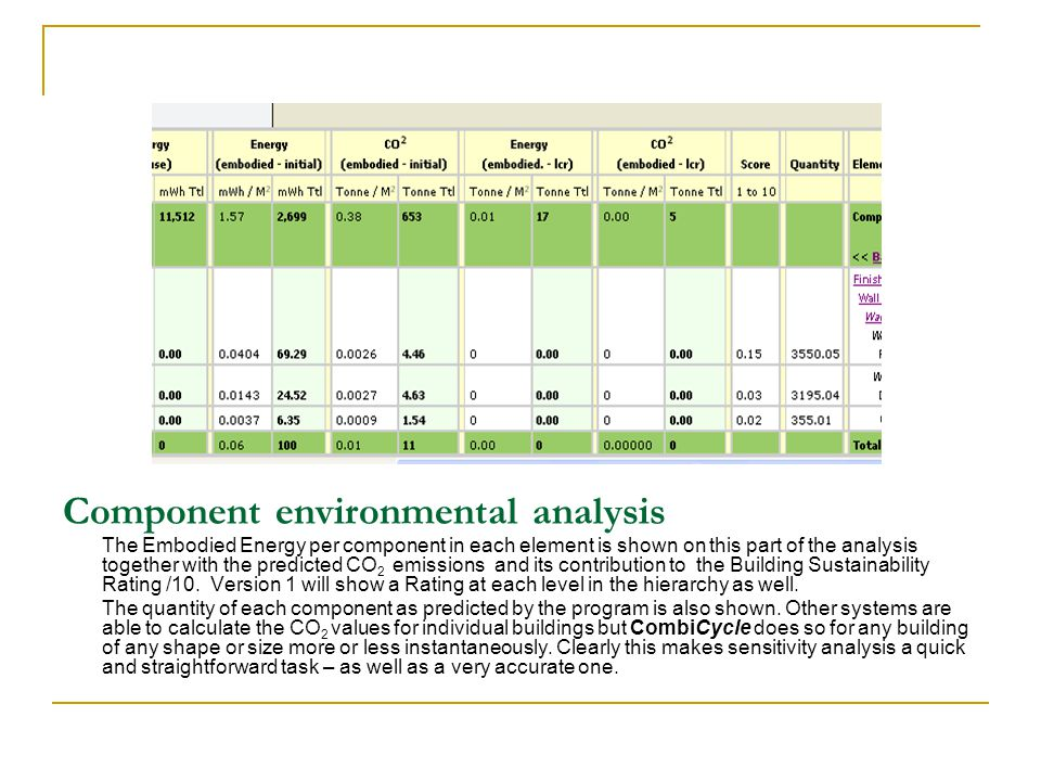 Component environmental analysis The Embodied Energy per component in each element is shown on this part of the analysis together with the predicted CO 2 emissions and its contribution to the Building Sustainability Rating /10.