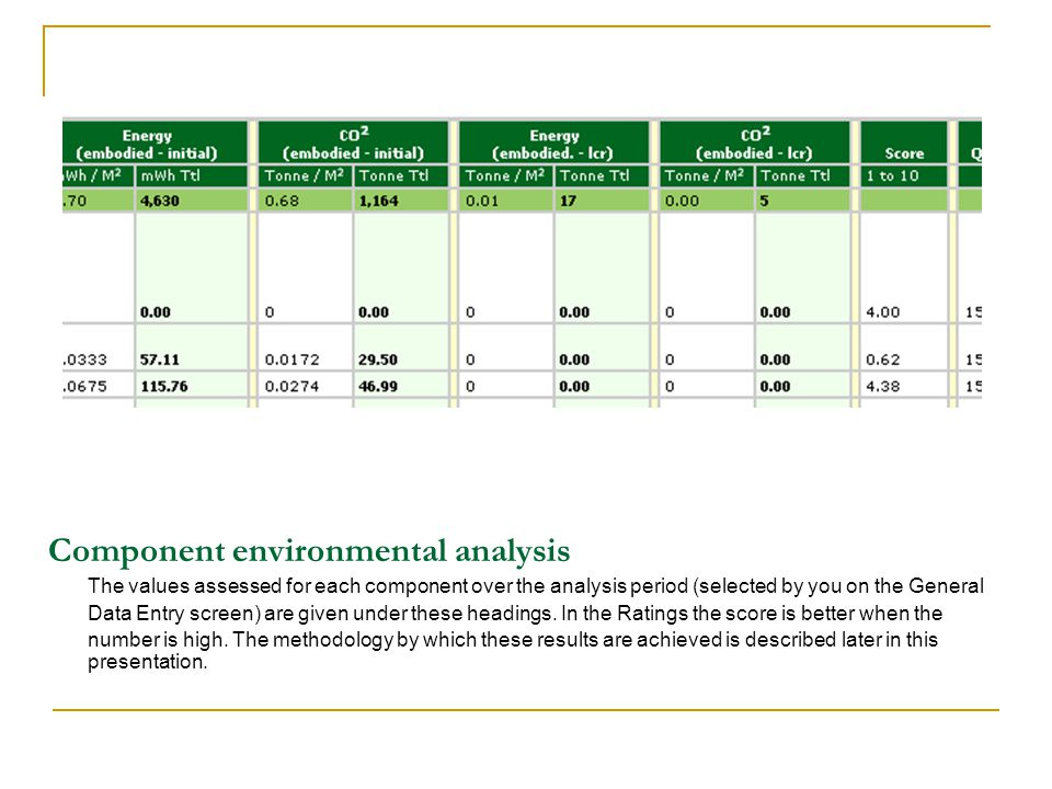 Component environmental analysis The values assessed for each component over the analysis period (selected by you on the General Data Entry screen) are given under these headings.