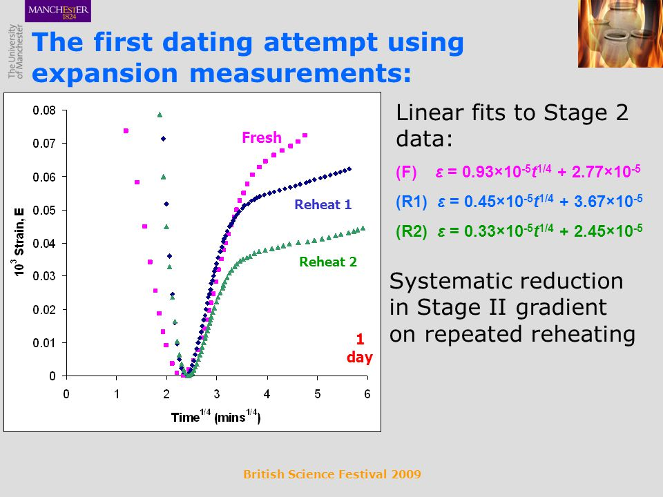 British Science Festival 2009 The first dating attempt using expansion measurements: Linear fits to Stage 2 data: (F) ε = 0.93×10 -5 t 1/4 + 2.77×10 -5 (R1) ε = 0.45×10 -5 t 1/4 + 3.67×10 -5 (R2) ε = 0.33×10 -5 t 1/4 + 2.45×10 -5 Systematic reduction in Stage II gradient on repeated reheating Fresh Reheat 1 Reheat 2 1 day