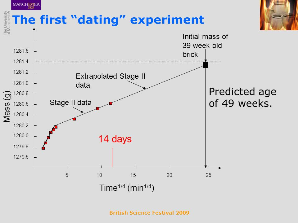 British Science Festival 2009 Predicted age of 49 weeks.