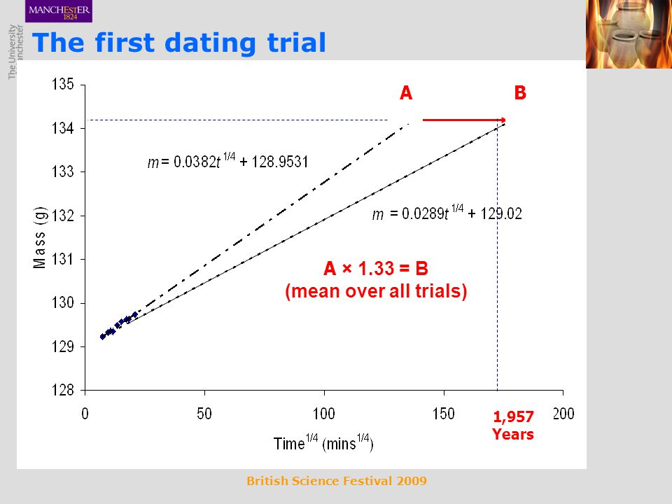 British Science Festival 2009 A × 1.33 = B (mean over all trials) 1,957 Years AB The first dating trial