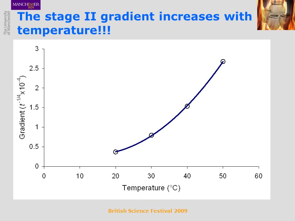 British Science Festival 2009 The stage II gradient increases with temperature!!!
