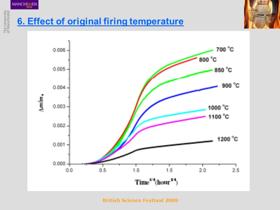 British Science Festival 2009 6. Effect of original firing temperature