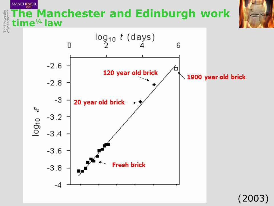 British Science Festival 2009 Discovery of the (time) 1/4 law: The Manchester and Edinburgh work Fresh brick 1900 year old brick 20 year old brick 120 year old brick time ¼ law (2003)