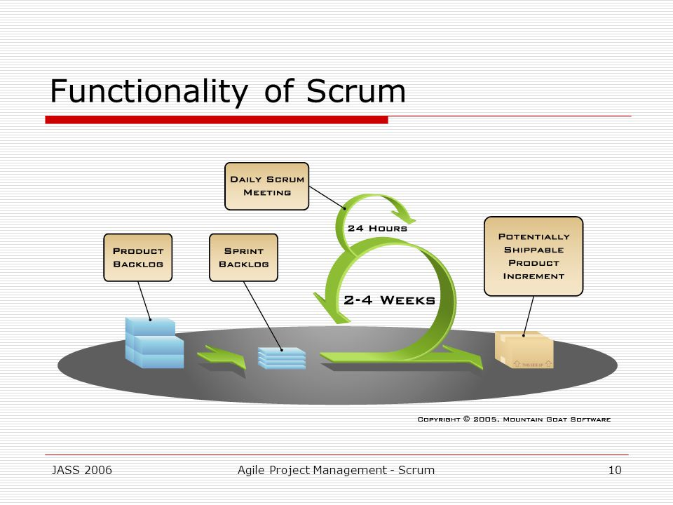 JASS 2006Agile Project Management - Scrum10 Functionality of Scrum