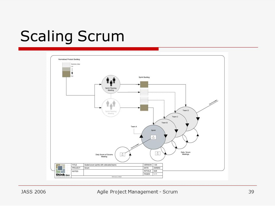 JASS 2006Agile Project Management - Scrum39 Scaling Scrum