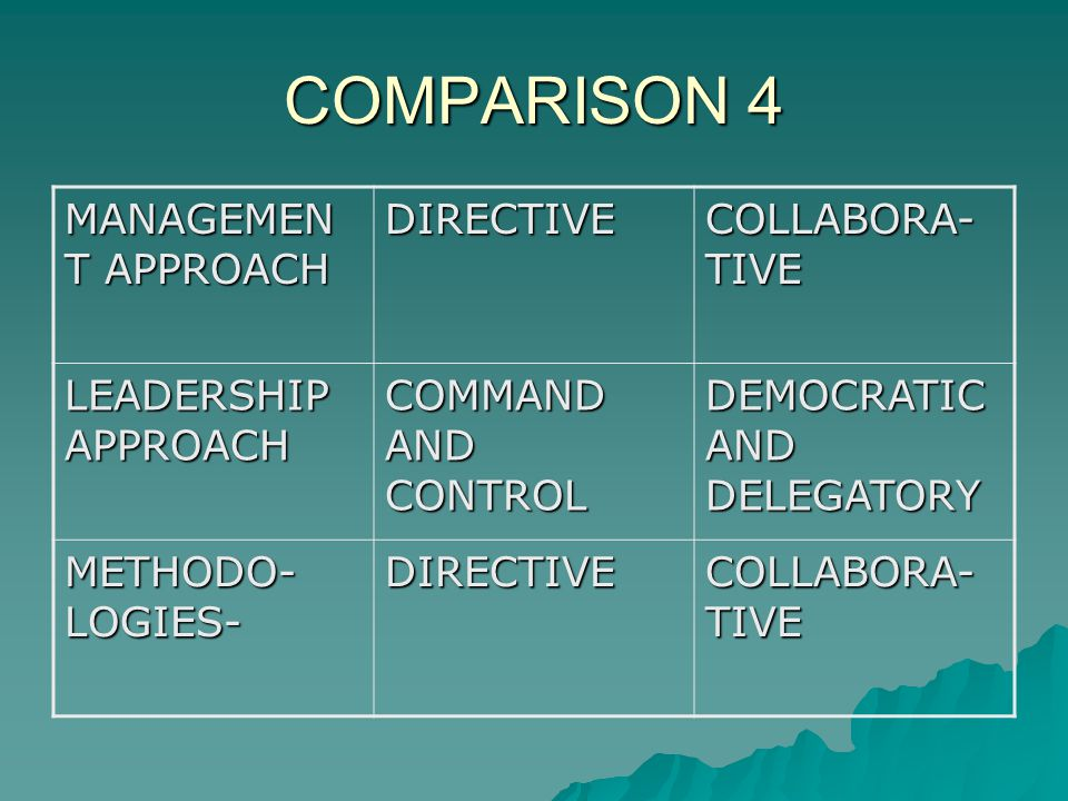 COMPARISON 4 MANAGEMEN T APPROACH DIRECTIVE COLLABORA- TIVE LEADERSHIP APPROACH COMMAND AND CONTROL DEMOCRATIC AND DELEGATORY METHODO- LOGIES- DIRECTIVE COLLABORA- TIVE