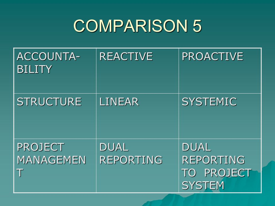 COMPARISON 5 ACCOUNTA- BILITY REACTIVEPROACTIVE STRUCTURELINEARSYSTEMIC PROJECT MANAGEMEN T DUAL REPORTING DUAL REPORTING TO PROJECT SYSTEM