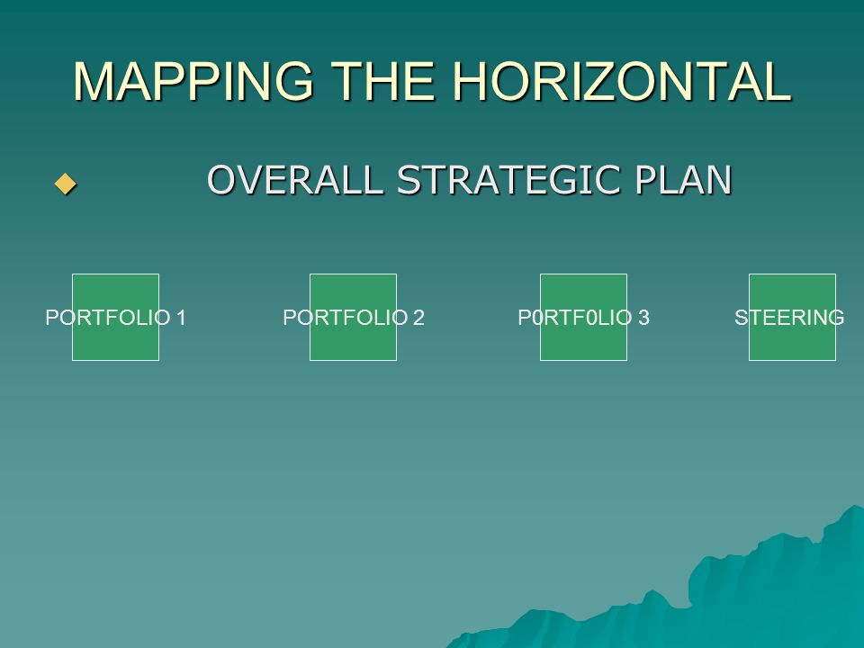 MAPPING THE HORIZONTAL OVERALL STRATEGIC PLAN OVERALL STRATEGIC PLAN PORTFOLIO 1PORTFOLIO 2P0RTF0LIO 3STEERING