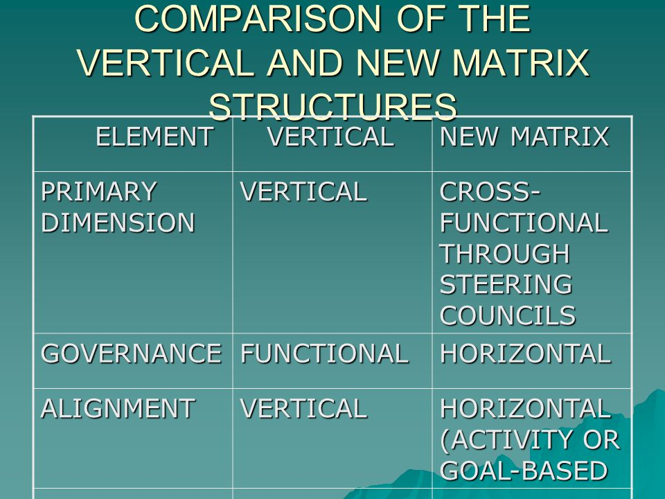 COMPARISON OF THE VERTICAL AND NEW MATRIX STRUCTURES ELEMENT ELEMENT VERTICAL VERTICAL NEW MATRIX PRIMARY DIMENSION VERTICAL CROSS- FUNCTIONAL THROUGH STEERING COUNCILS GOVERNANCEFUNCTIONALHORIZONTAL ALIGNMENTVERTICAL HORIZONTAL (ACTIVITY OR GOAL-BASED