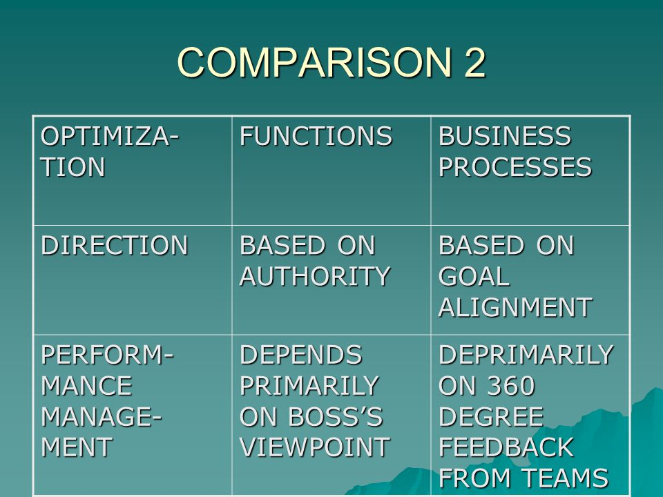 COMPARISON 2 OPTIMIZA- TION FUNCTIONS BUSINESS PROCESSES DIRECTION BASED ON AUTHORITY BASED ON GOAL ALIGNMENT PERFORM- MANCE MANAGE- MENT DEPENDS PRIMARILY ON BOSSS VIEWPOINT DEPRIMARILY ON 360 DEGREE FEEDBACK FROM TEAMS