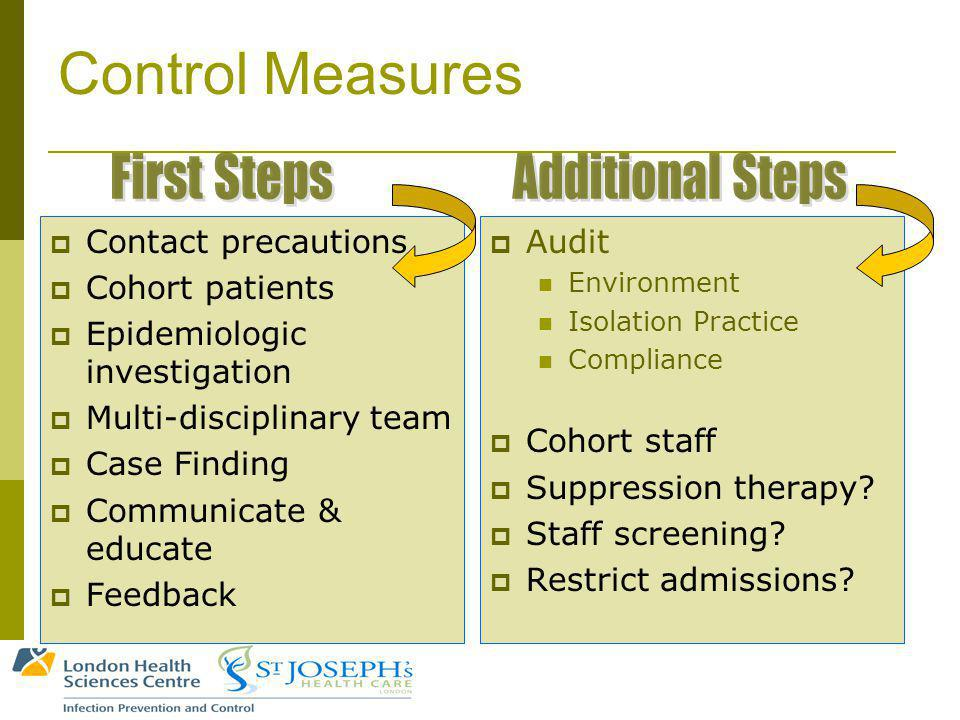Control Measures Contact precautions Cohort patients Epidemiologic investigation Multi-disciplinary team Case Finding Communicate & educate Feedback Audit Environment Isolation Practice Compliance Cohort staff Suppression therapy.