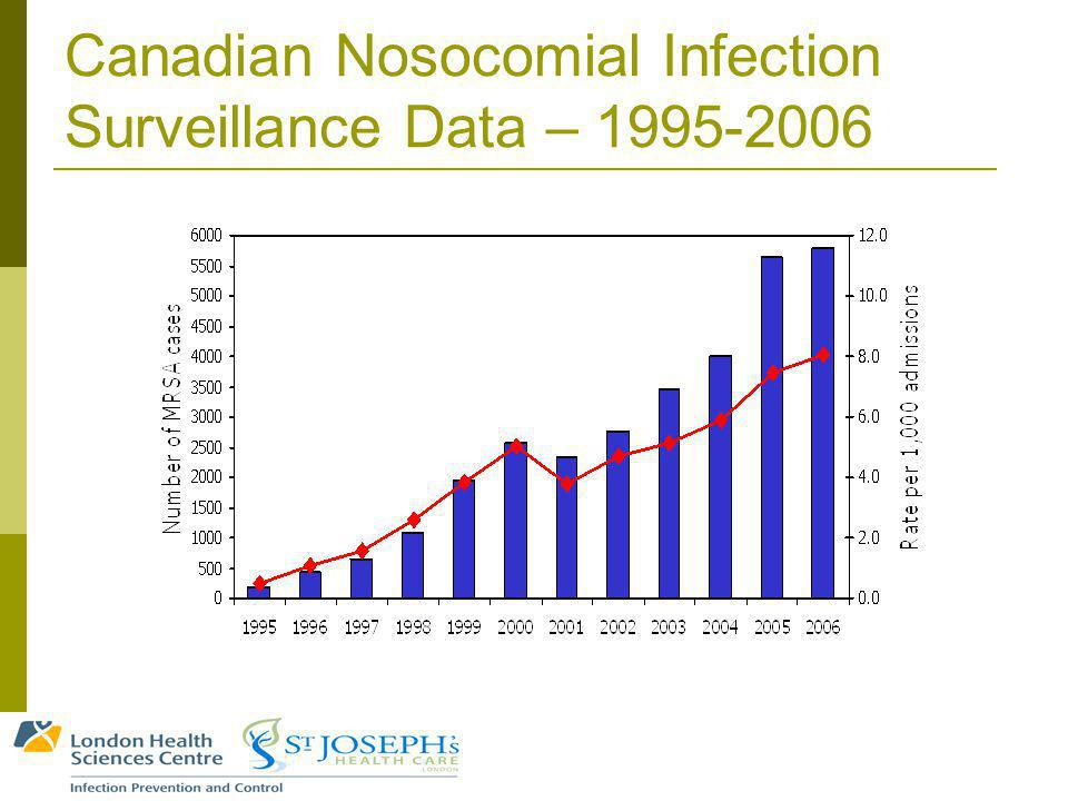 Canadian Nosocomial Infection Surveillance Data – 1995-2006