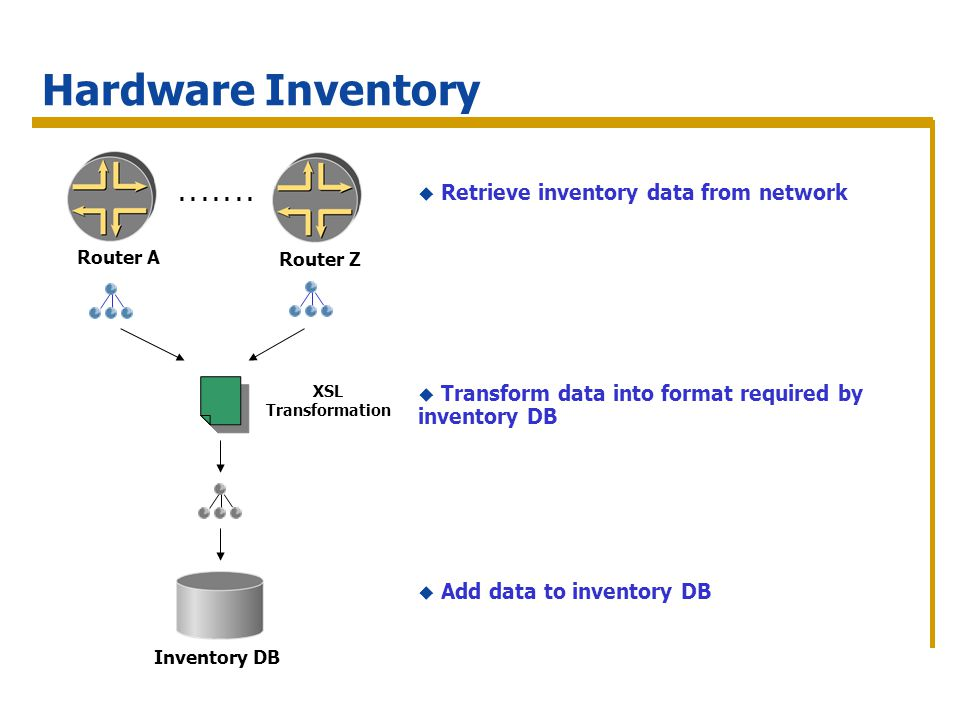 Hardware Inventory Inventory DB Router A Router Z