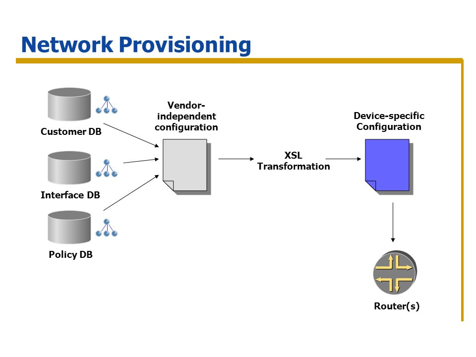 Network Provisioning Router(s) Customer DB Interface DB Policy DB XSL Transformation Device-specific Configuration Vendor- independent configuration