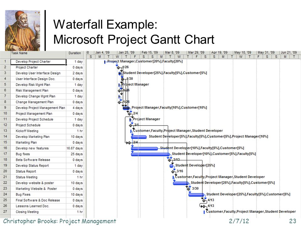 Waterfall Example: Microsoft Project Gantt Chart 2/7/12Christopher Brooks: Project Management23