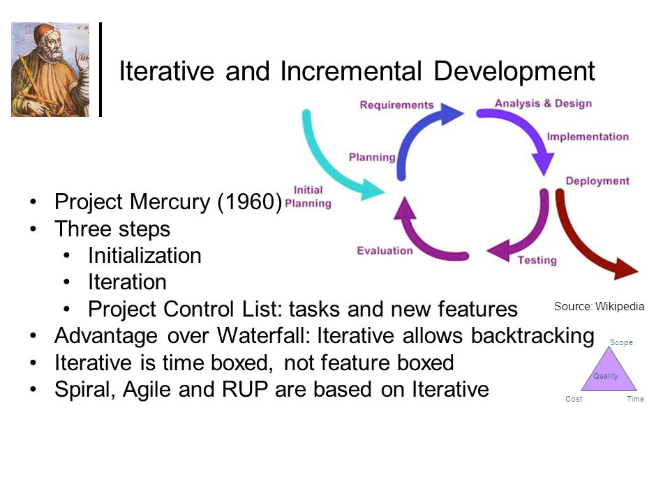 Project Mercury (1960) Three steps Initialization Iteration Project Control List: tasks and new features Advantage over Waterfall: Iterative allows backtracking Iterative is time boxed, not feature boxed Spiral, Agile and RUP are based on Iterative Iterative and Incremental Development Source: Wikipedia Scope CostTime Quality