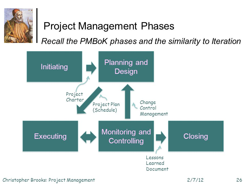 Project Management Phases 2/7/12Christopher Brooks: Project Management26 Initiating Planning and Design Executing Monitoring and Controlling Closing Project Charter Project Plan (Schedule) Change Control Management Lessons Learned Document Recall the PMBoK phases and the similarity to Iteration