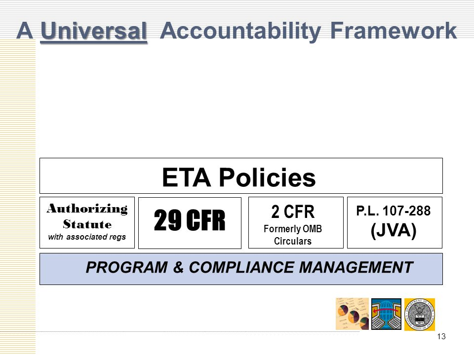 Universal A Universal Accountability Framework ETA Policies Authorizing Statute with associated regs 2 CFR Formerly OMB Circulars P.L.