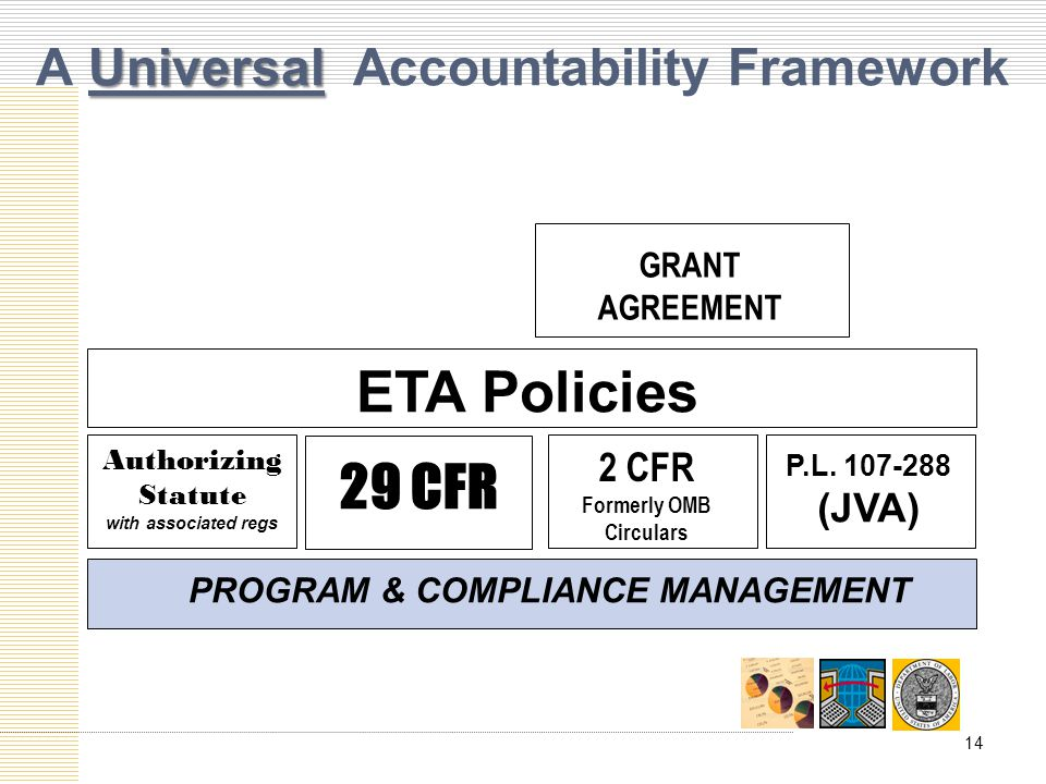 Universal A Universal Accountability Framework ETA Policies GRANT AGREEMENT Authorizing Statute with associated regs 2 CFR Formerly OMB Circulars P.L.