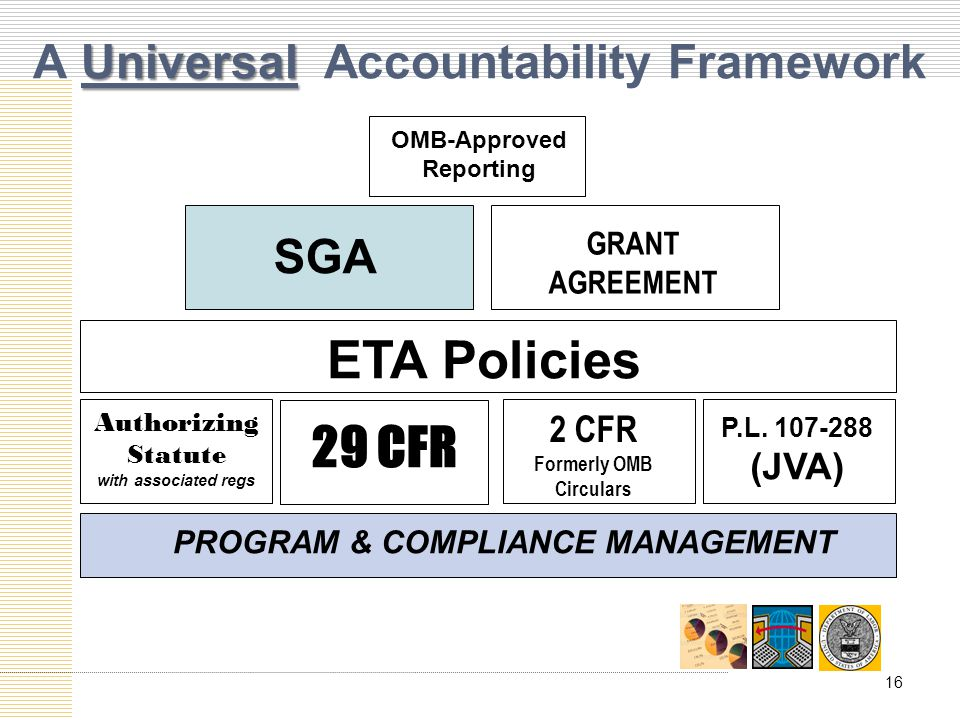 Universal A Universal Accountability Framework OMB-Approved Reporting ETA Policies GRANT AGREEMENT SGA Authorizing Statute with associated regs 2 CFR Formerly OMB Circulars P.L.