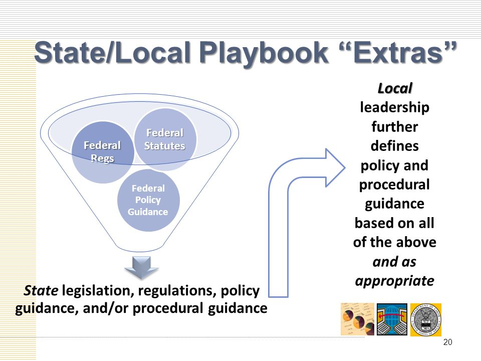 State/Local Playbook Extras State legislation, regulations, policy guidance, and/or procedural guidance Federal Policy Guidance Federal Regs Federal Statutes Local Local leadership further defines policy and procedural guidance based on all of the above and as appropriate 20