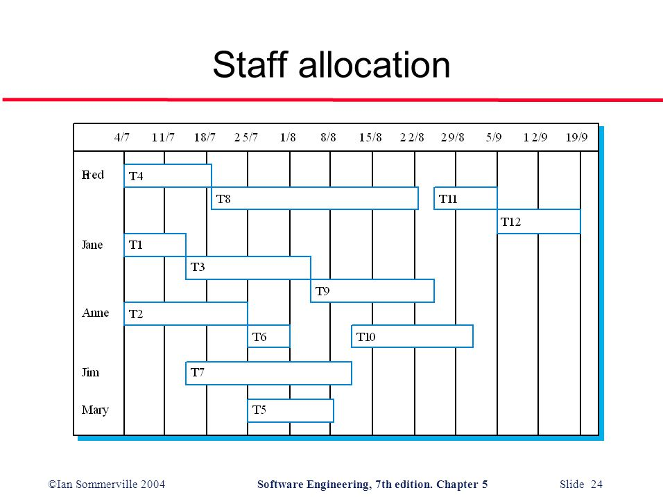©Ian Sommerville 2004Software Engineering, 7th edition. Chapter 5 Slide 24 Staff allocation