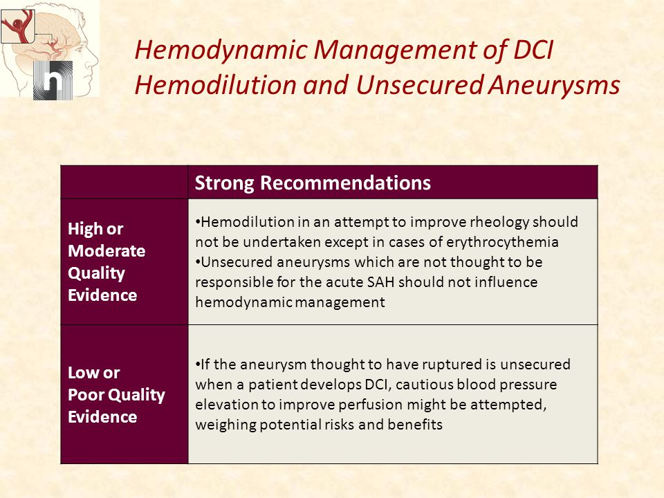 Hemodynamic Management of DCI Hemodilution and Unsecured Aneurysms Strong Recommendations High or Moderate Quality Evidence Hemodilution in an attempt to improve rheology should not be undertaken except in cases of erythrocythemia Unsecured aneurysms which are not thought to be responsible for the acute SAH should not influence hemodynamic management Low or Poor Quality Evidence If the aneurysm thought to have ruptured is unsecured when a patient develops DCI, cautious blood pressure elevation to improve perfusion might be attempted, weighing potential risks and benefits