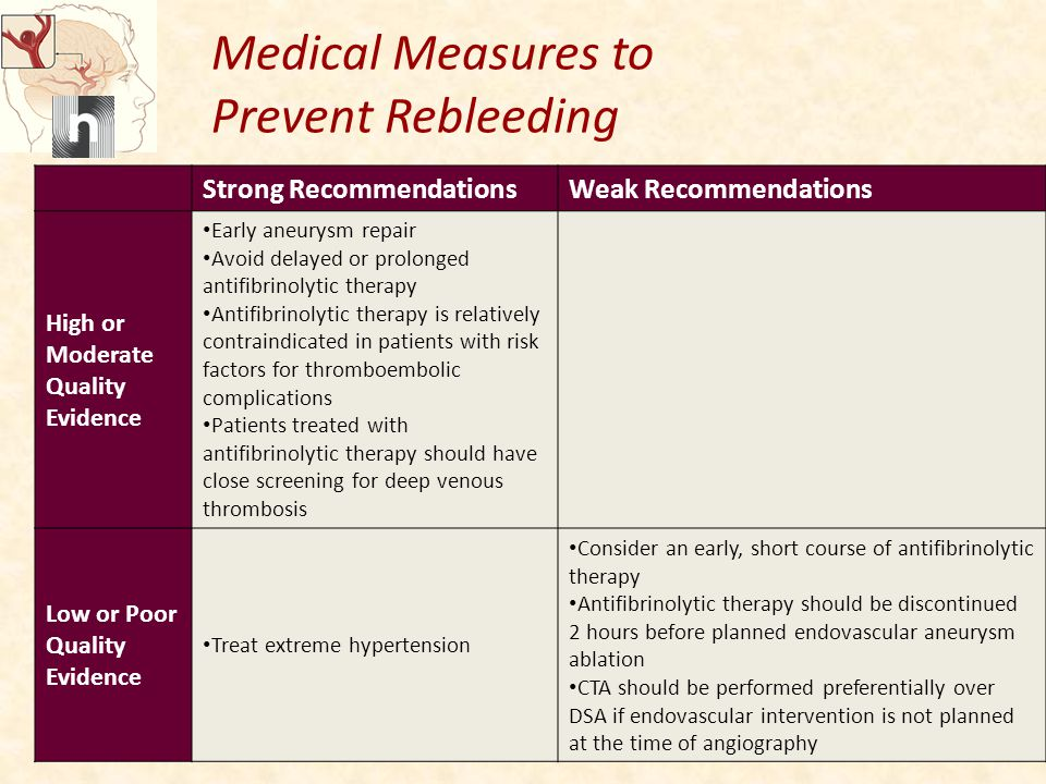 Medical Measures to Prevent Rebleeding Strong RecommendationsWeak Recommendations High or Moderate Quality Evidence Early aneurysm repair Avoid delayed or prolonged antifibrinolytic therapy Antifibrinolytic therapy is relatively contraindicated in patients with risk factors for thromboembolic complications Patients treated with antifibrinolytic therapy should have close screening for deep venous thrombosis Low or Poor Quality Evidence Treat extreme hypertension Consider an early, short course of antifibrinolytic therapy Antifibrinolytic therapy should be discontinued 2 hours before planned endovascular aneurysm ablation CTA should be performed preferentially over DSA if endovascular intervention is not planned at the time of angiography
